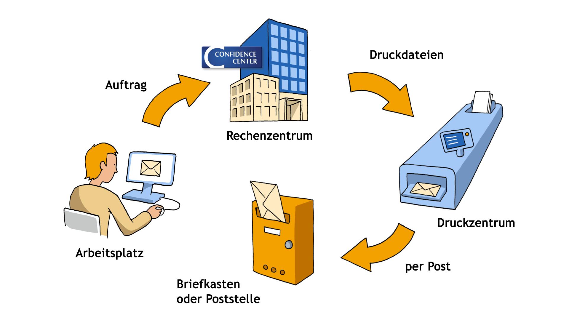 Briefe Falzen Und Kuvertieren Maschine : Nie wieder selbst falzen briefselbstfalzer
